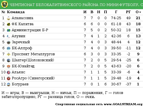 таблица мини футбол высшая лига