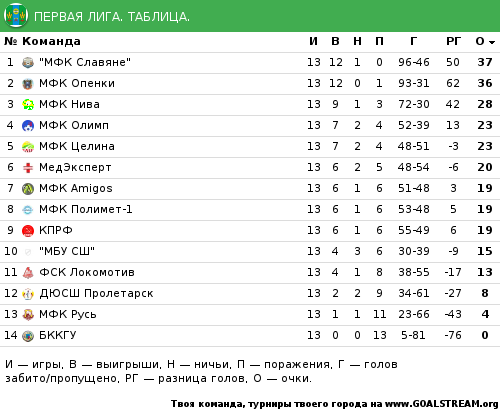 Таблица чемпионата украины по футболу 2 лига 2016