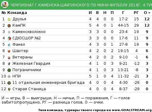 мини футбол россии результаты таблица